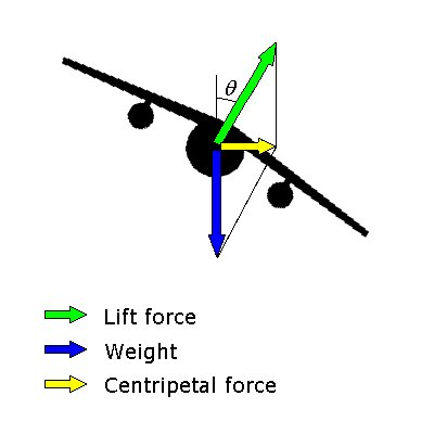 angled lift + downward weight = centripetal force