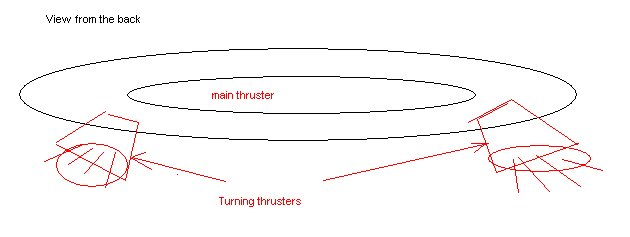 downward-pointing thrusters